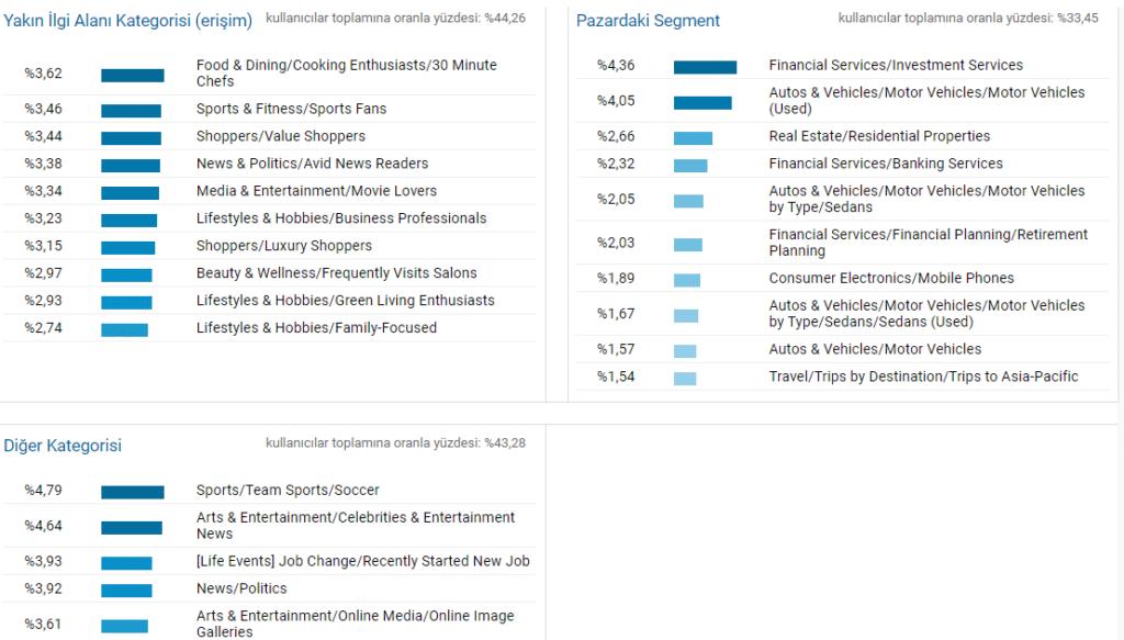 içerik pazarlaması google analytics